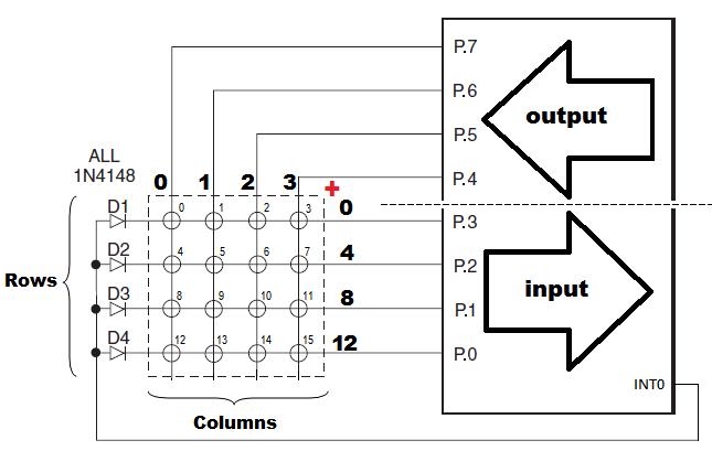 کلیدخوانی کیپد 4*4 با کدویژن