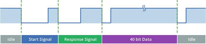 نمودار زمانی ارتباط سنسور DHT22