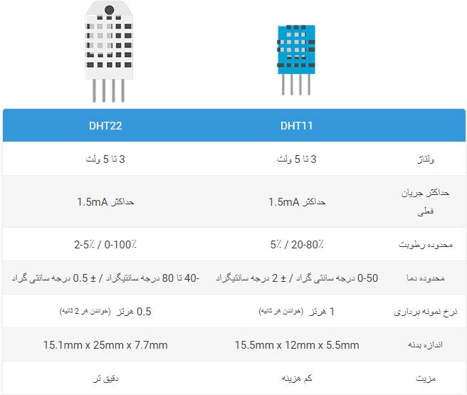 DHT11 و DHT22 / AM2302 مقایسه مشخصات