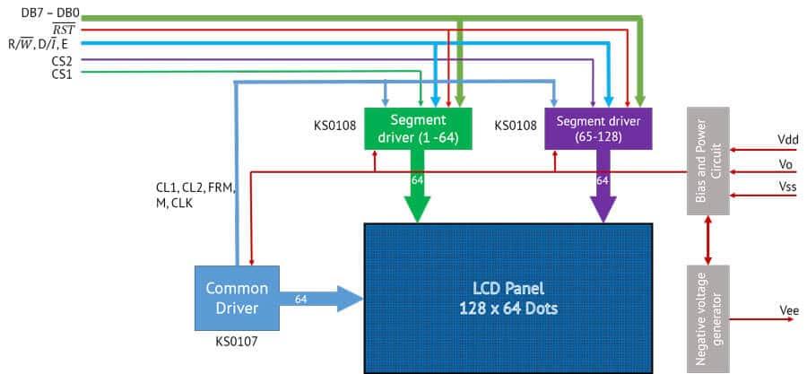 بلوک دیاگرام LCD گرافیکی KS108