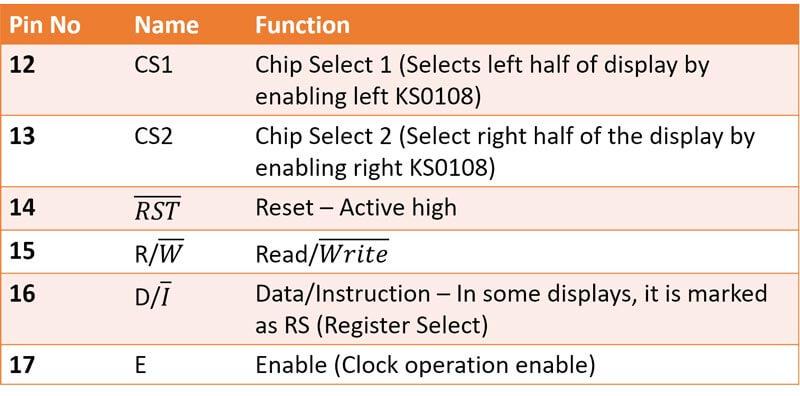 پایه های کنترلی GLCD KS108