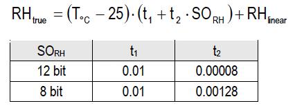 ضرایب جبران دما برای RH (از دیتاشیت SHT7x)