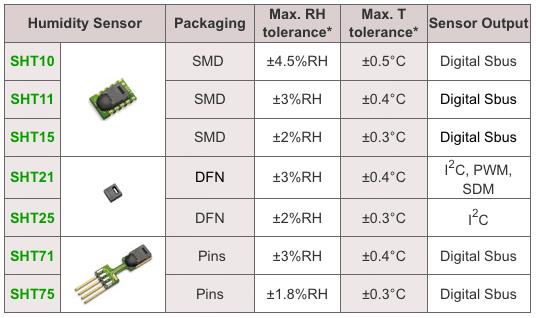 سری سنسورهای SHT1X , SHT2X , SHT7X