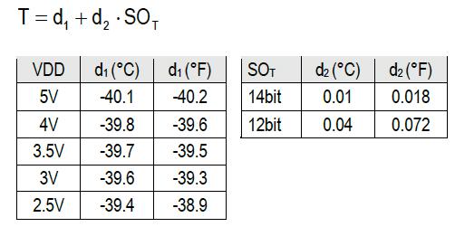 ضرایب تبدیل دما (از دیتاشیت SHT7x)