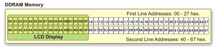 آدرس دهی حافظه DDRAM در LCD کاراکتری HD44780