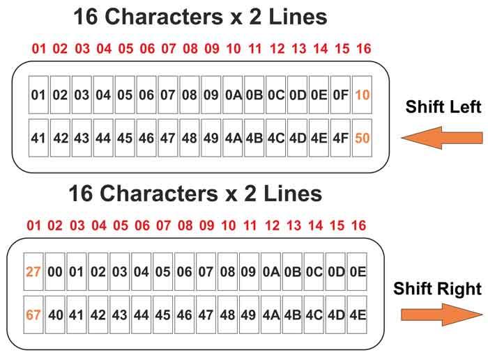 حرکت یا شیفت متن در LCD کاراکتری HD44780